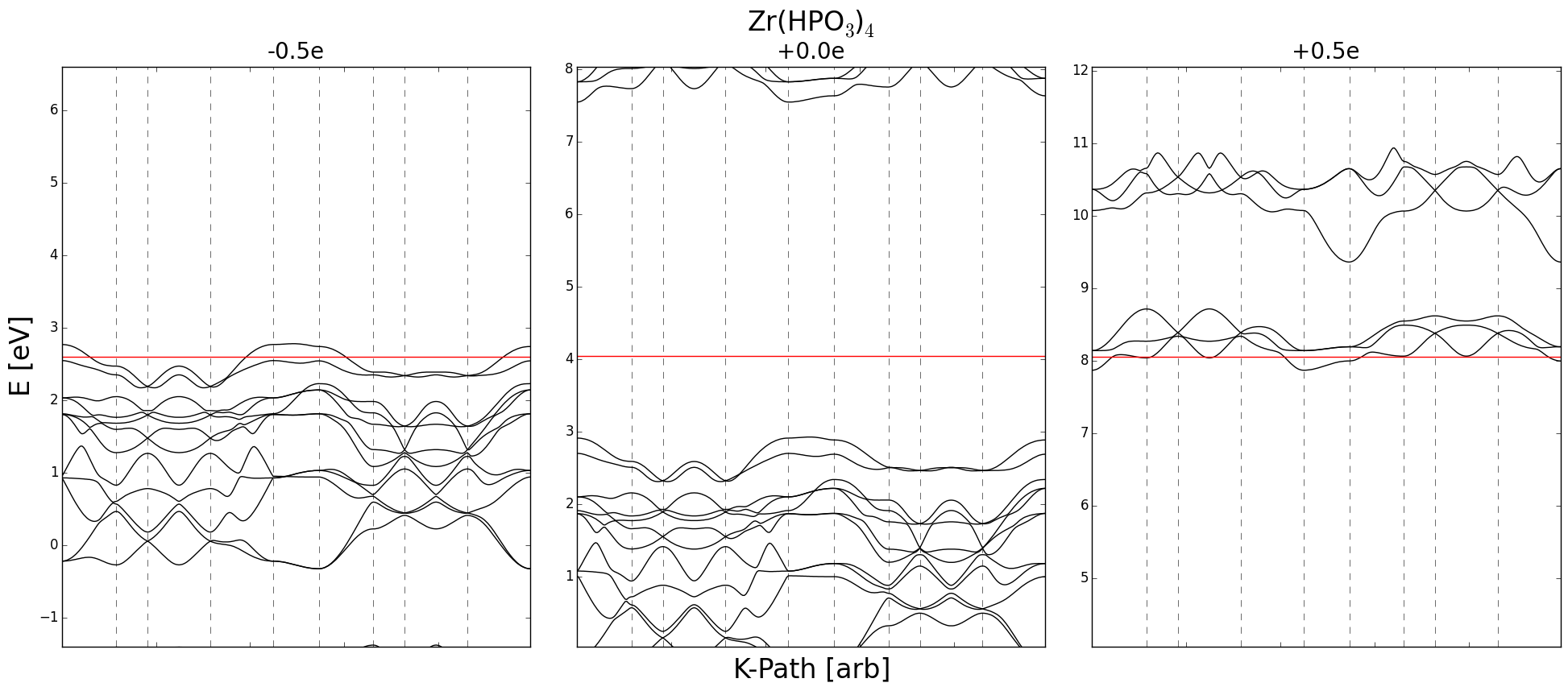 Three different charged states of zirconium phosphate